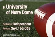 University of Notre Dame is the No. 8 richest college football team of 2011.