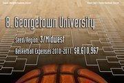 8. Georgetown University