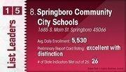 Springboro Community City Schools is the No. 8 Dayton-area public school district.