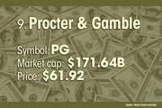 Procter & Gamble is the No. 9 most valuable company.