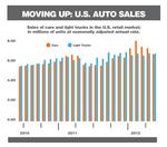 Auto sales climb, but Dayton auto dealers remain cautious