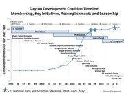 Dayton Development Coalition Timeline: Membership, Key Initiatives, Accomplishments and Leadership