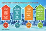 Denver home resale market surging in April