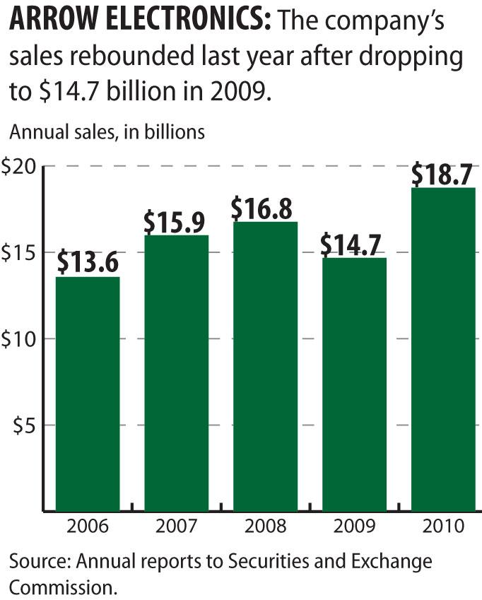 Chart shows Arrow Electronics' annual sales in recent years.