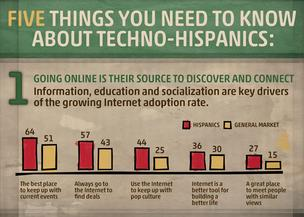 Click through for a slideshow about Hispanics' social media use, courtesy of Lopez Negrete Communications.