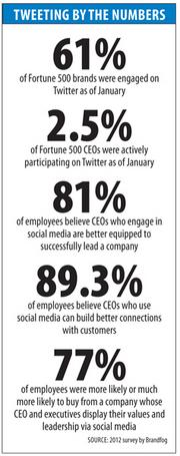 SOURCE: 2012 survey by Brandfog