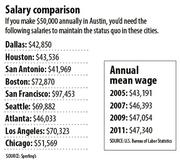 Comparing Austin salaries to other U.S. cities.