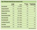 Houston-based banks report stronger loans, better Q2 earnings