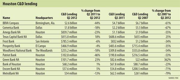 Houston C&D Lending