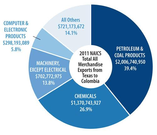 2011 merchandise exports from Texas to Colombia