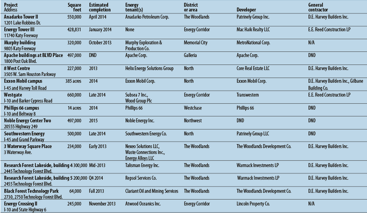 Significant projects under construction in Houston with energy tenants.Source: HBJ research; Colliers International
