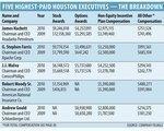 Houston executives raked in $369.4M, enjoyed perks
