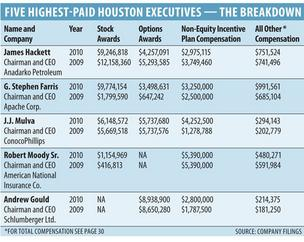 Houston executives raked in $369.4M, enjoyed perks