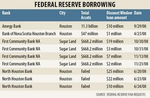 4 Houston banks hit up Federal Reserve for loans