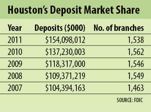 Houston banks show bulge in deposits while branch numbers drop