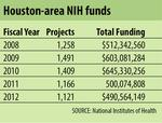 Research funding cutbacks could cost Houston millions