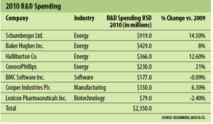 Houston R&D spending increases 10% in 2010