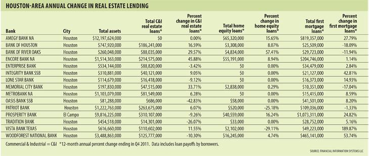 Houston-area annual change in real estate lending