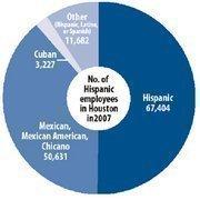 Source: U.S. Census Bureau 2007 Survey of Business Owners