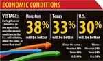 Despite uncertainty, Houston executives more optimistic than national business leaders, survey shows