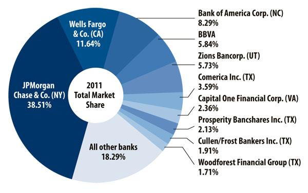 SOURCE: FBR Capital Markets & Co. in Houston and the FDIC