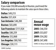 Houston salaries as compared to other U.S. cities.