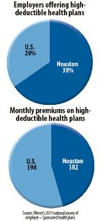 Houston employers swarming to high-deductible health plans