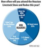 Economic snapshot of the Houston Livestock Show and Rodeo