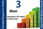 Port Everglades ranked No. 3 in the state.