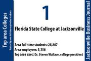 Florida State College at Jacksonville has 28,807 area full-time-equivalent students.