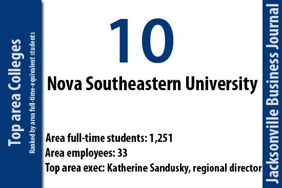 Nova Southeastern University has 1,251 area full-time-equivalent students.