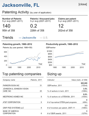 The number of patents granted in the Jacksonville area annually since the late 1990s has dropped.
