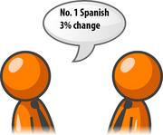 Requests for Spanish interpreters increased 3 percent in the fourth quarter of 2011.