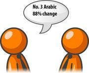 Requests for Arabic interpreters increased 2 percent in the fourth quarter of 2011.