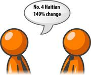 Requests for Haitian interpreters increased 149 percent in the fourth quarter of 2011.