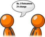 Requests for Vietnamese interpreters increased 2 percent in the fourth quarter of 2011.