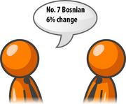 Requests for Bosnian interpreters increased 6 percent in the fourth quarter of 2011.