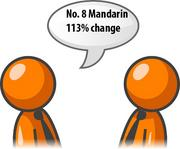 Requests for Mandarin interpreters increased 113 percent in the fourth quarter of 2011.