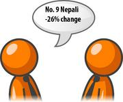 Requests for Nepali interpreters decreased 26 percent in the fourth quarter of 2011.