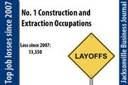 In 2007 there were 36,250 Construction and Extraction Occupations. In 2011 there were 22,900.