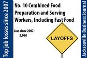 In 2007 there were 13,430 Combined Food Preparation and Serving Workers, Including Fast Food. In 2011 there were 10,340.