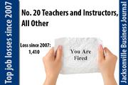In 2007 there were 3,410 Teachers and Instructors, All Other jobs. In 2011 there were 2,000.