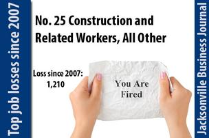 In 2007 there were 1,500 Construction and Related Workers, All Other jobs. In 2011 there were  290.