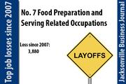 In 2007 there were 53,460 Food Preparation and Serving Related Occupations. In 2011 there were 49,580.