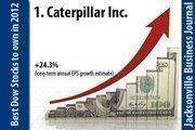 Caterpillar Inc. (NYSE CAT).