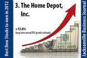 The Home Depot, Inc. (NYSE: HD).