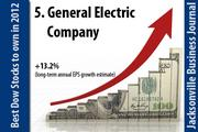 General Electric Company (NYSE: GE).