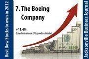 The Boeing Company (NYSE: BA).