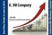 3M Company (NYSE: MMM).