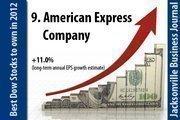 American Express Company (NYSE: AXP).